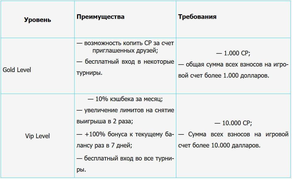 проценты бонуса риобет