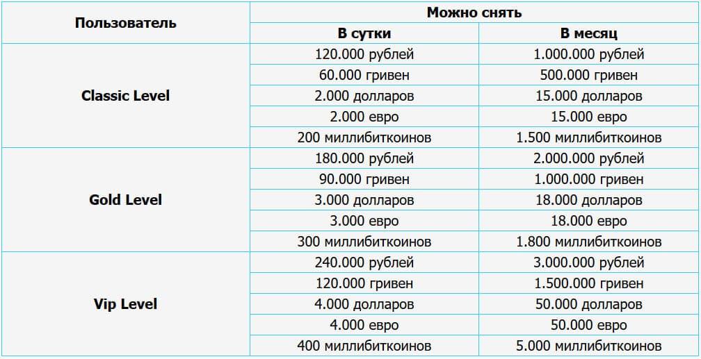 снимаем валюту риобет