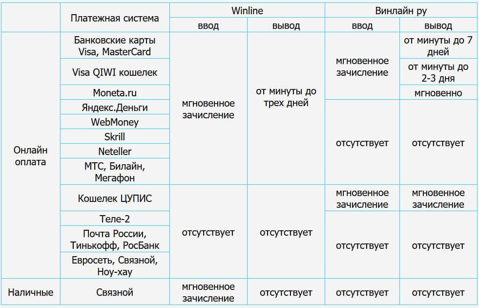 винлайн платежные системы