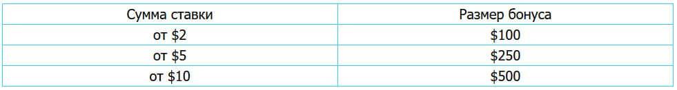 таблица размер бонуса