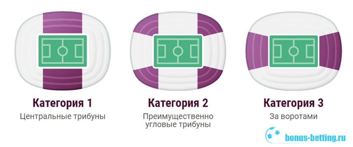 евро 2020 билеты, места