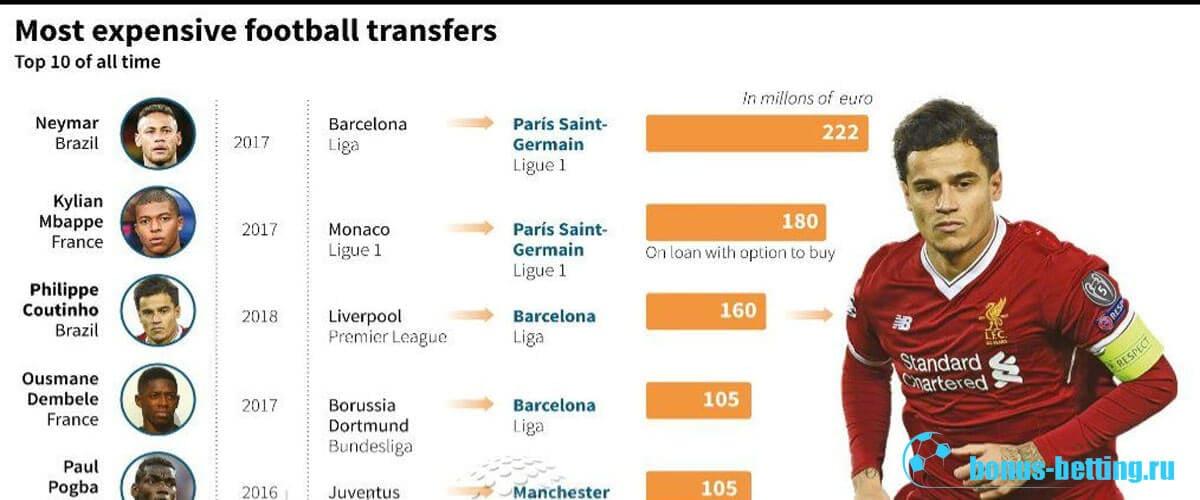 стоимость футболистов