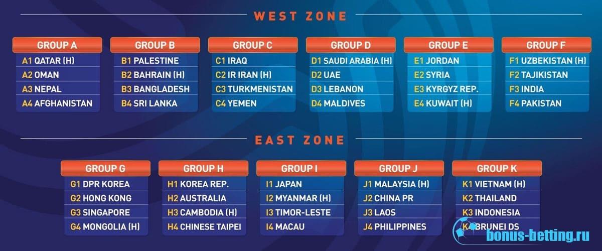 Чемпионат Азии по футболу 2020: таблица результатов группового этапа