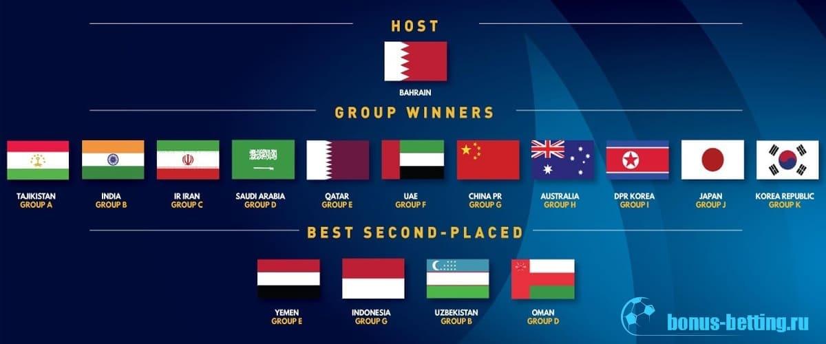 Финал Чемпионата Азии по футболу 2020: расписание