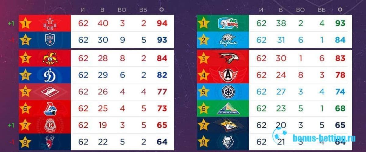 Плей-офф КХЛ 2019-2020: посев перед плей-офф