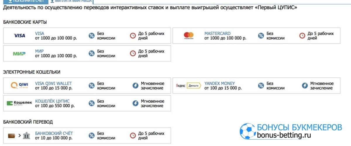 Бетсити отзывы: платежные системы