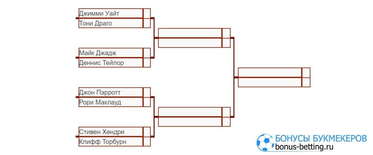 Турнирная таблица Seniors Irish Masters 2020