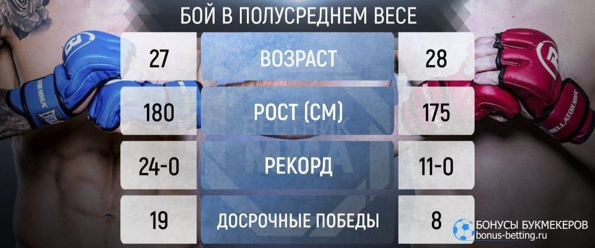 Прогноз на бой Амосов – Сторли
