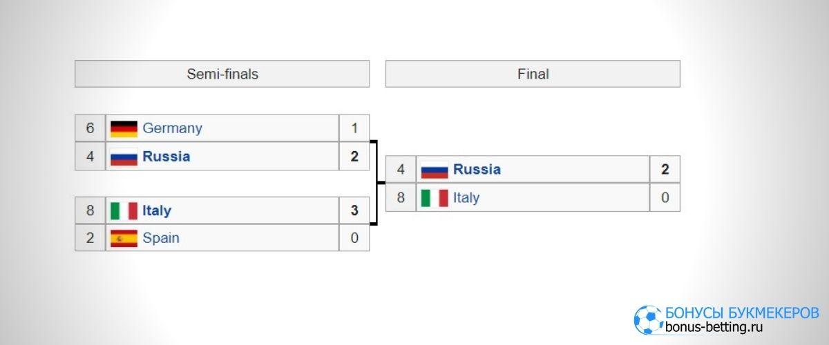 ATP Cup 2021: турнирная таблица