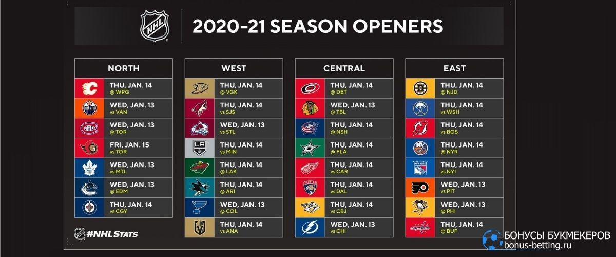Дивизионы в НХЛ 2020-2021: изменения