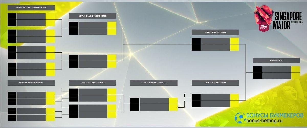 Singapore Major 2021: турнирная сетка