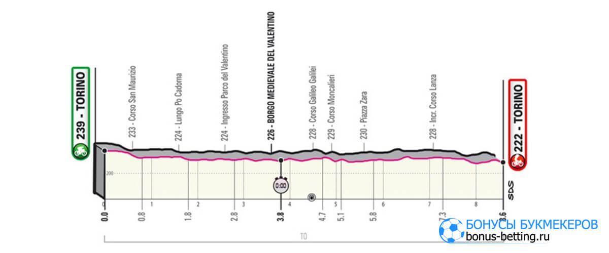 Джиро д'Италия 2021 1 этап