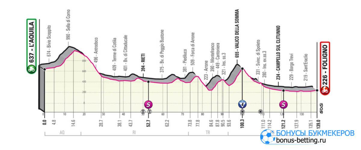 10 этап Джиро д'Италия 2021