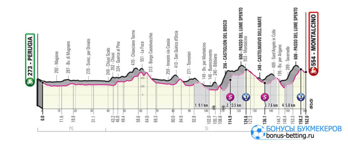 11 этап Джиро д'Италия 2021