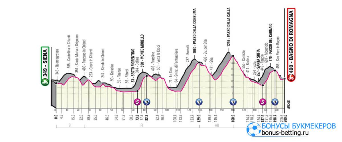 12 этап Джиро д'Италия 2021
