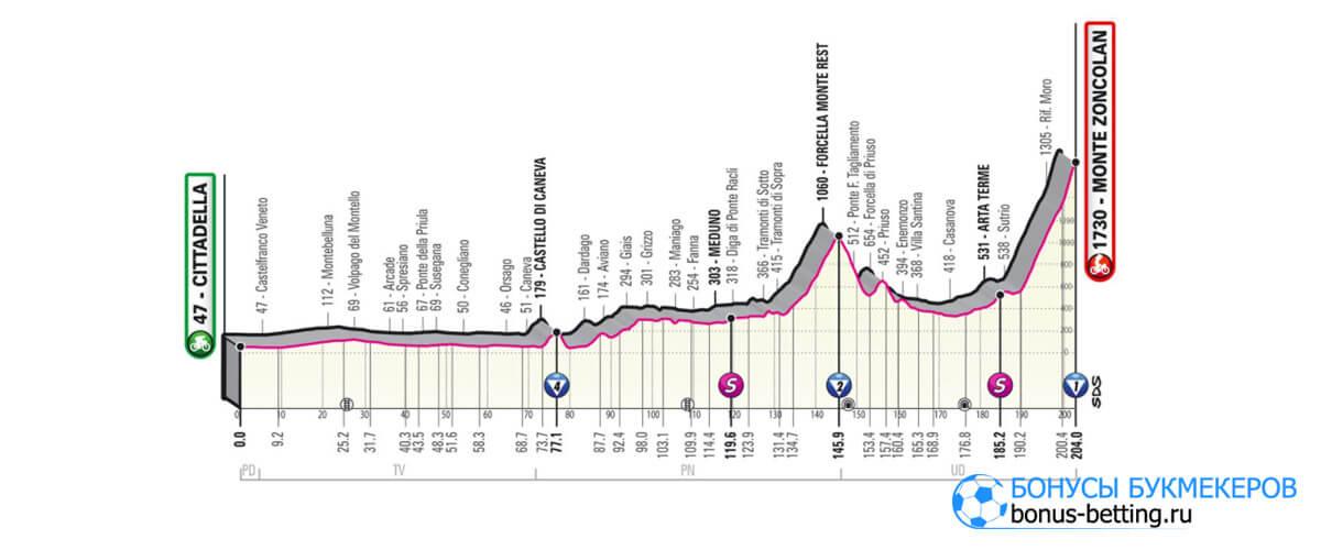14 этап Джиро д'Италия 2021