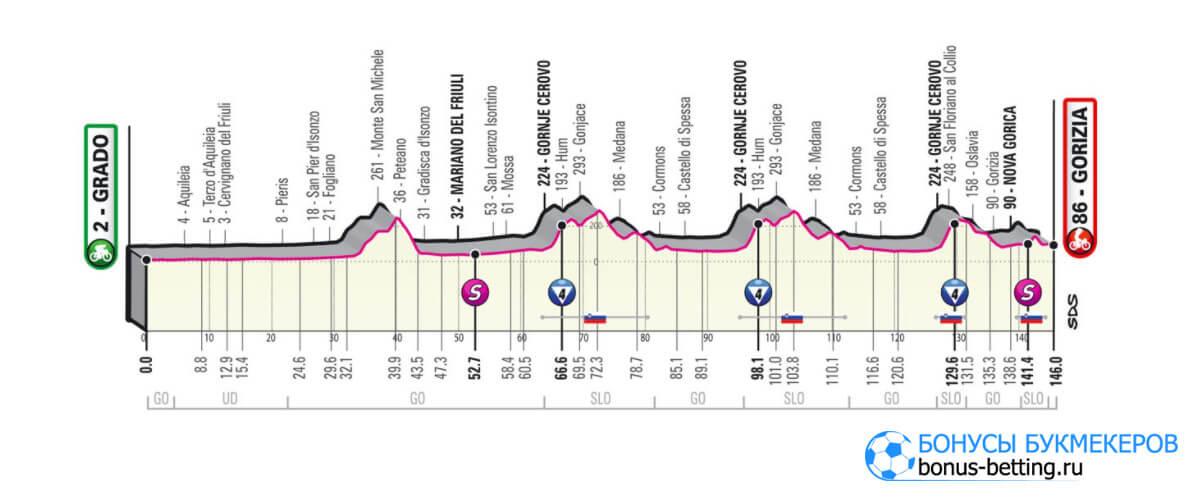 15 этап Джиро д'Италия 2021