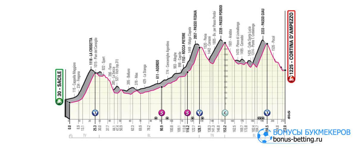 16 этап Джиро д'Италия 2021