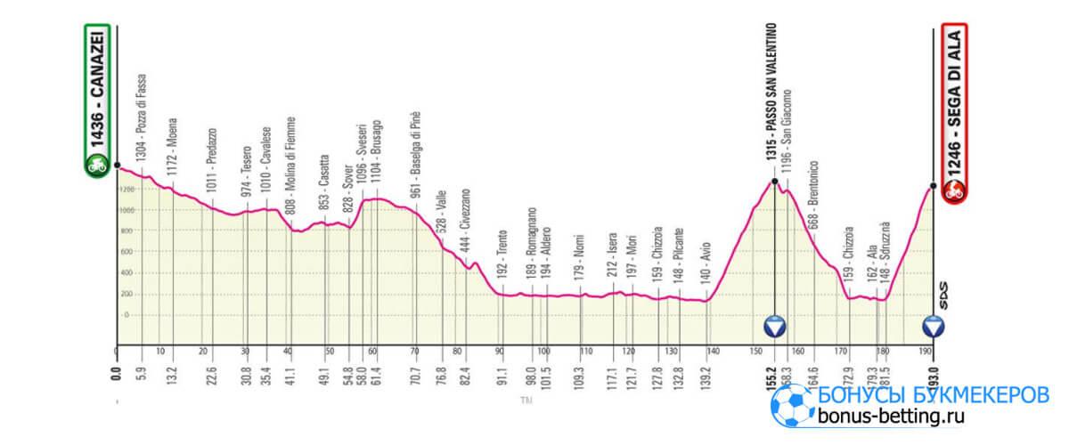 17 этап Джиро д'Италия 2021
