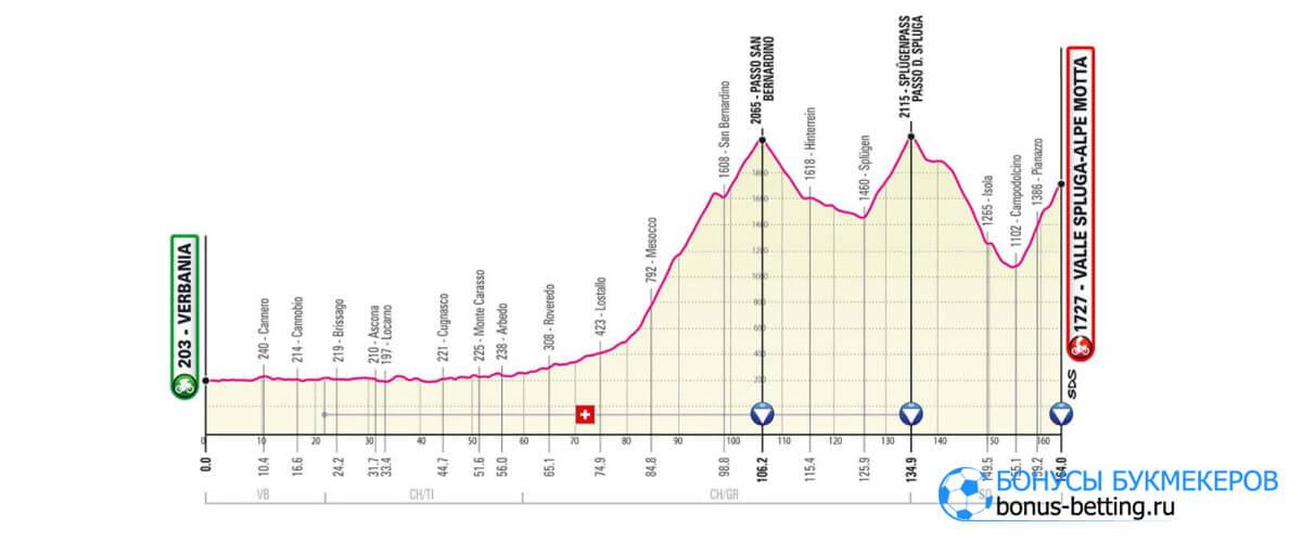20 этап Джиро д'Италия 2021