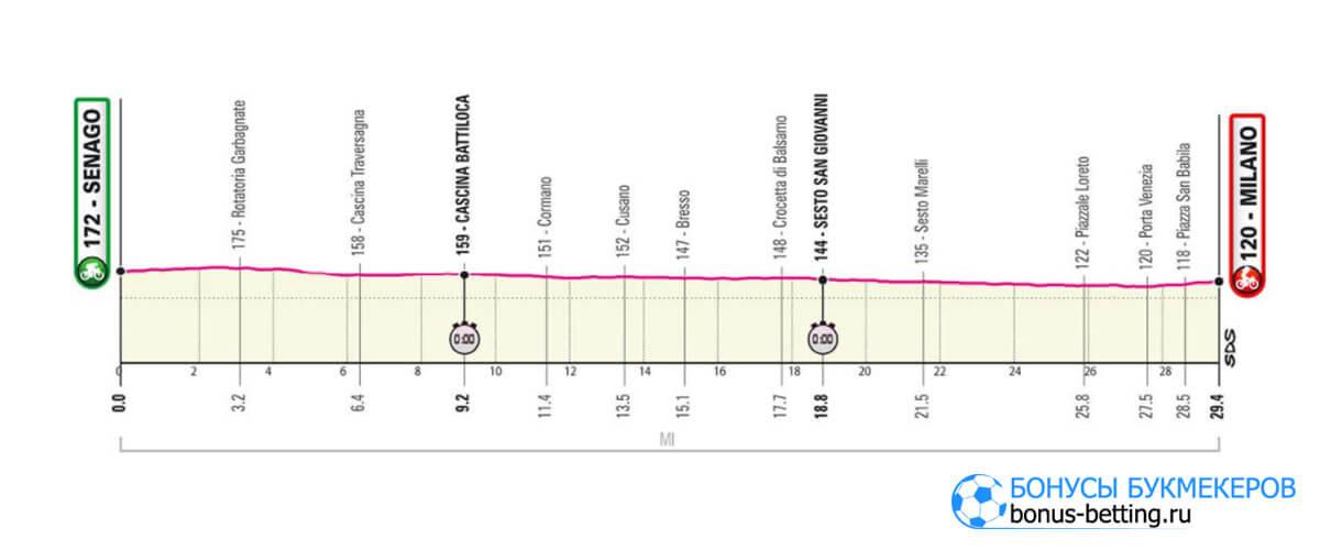 21 этап Джиро д'Италия 2021
