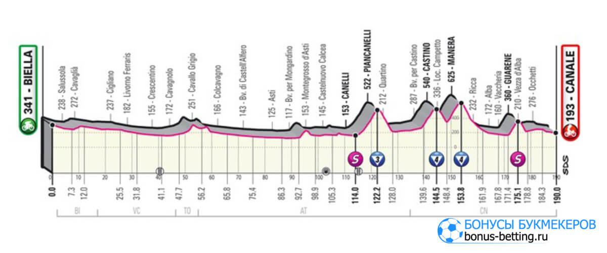 3 этап Джиро д'Италия 2021
