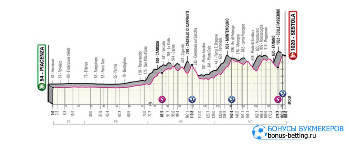 4 этап Джиро д'Италия 2021