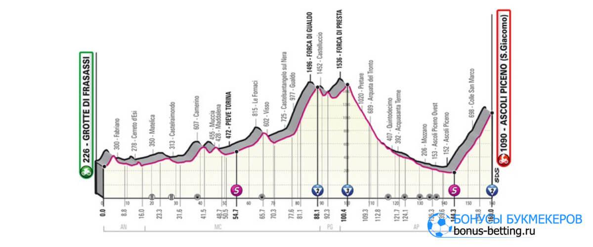 6 этап Джиро д'Италия 2021