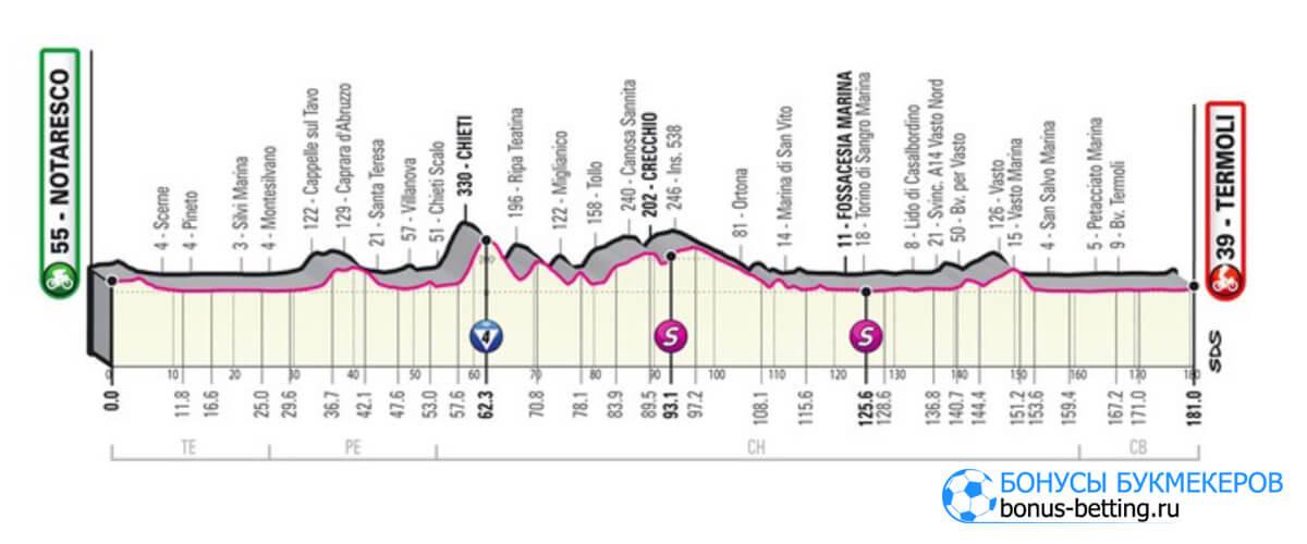 7 этап Джиро д'Италия 2021