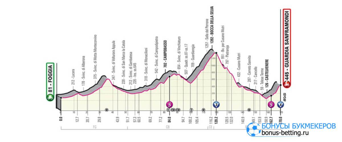 8 этап Джиро д'Италия 2021