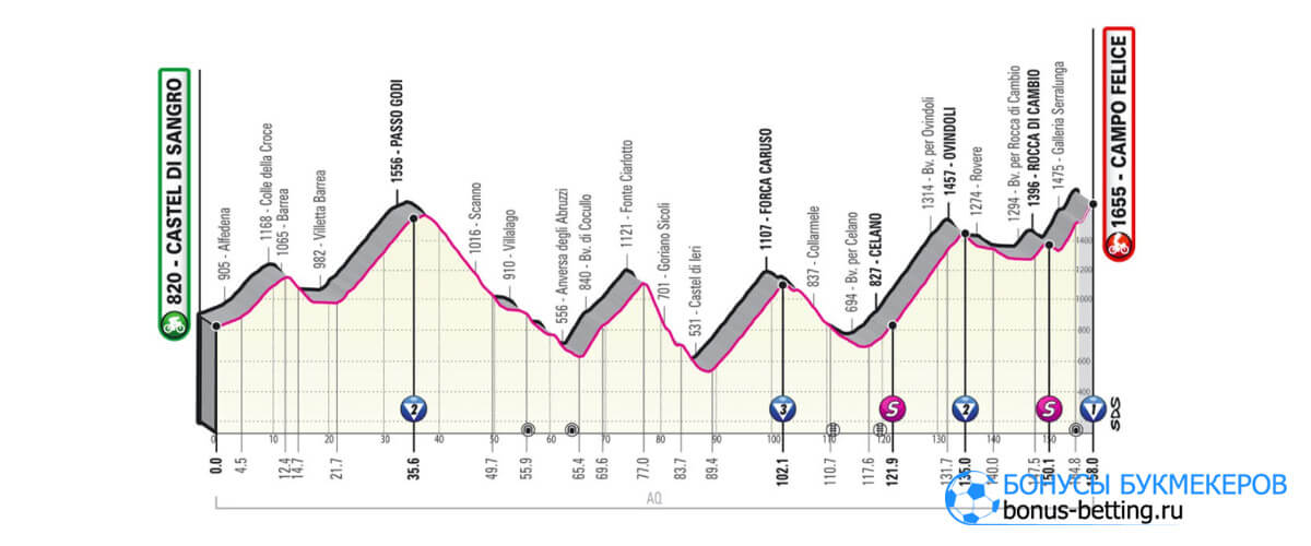 9 этап Джиро д'Италия 2021